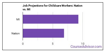 Job Projections for Childcare Workers: Nation vs. MI