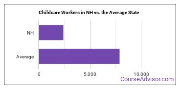 Childcare Workers in NH vs. the Average State