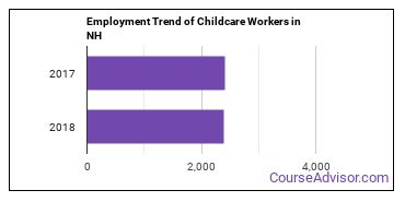 Childcare Workers in NH Employment Trend