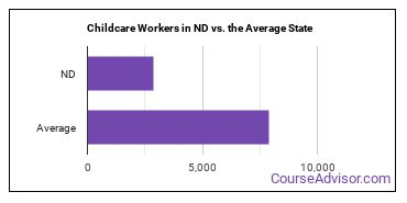 Childcare Workers in ND vs. the Average State