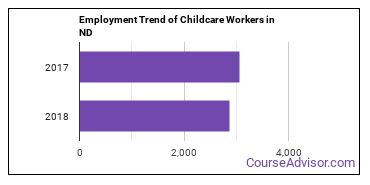 Childcare Workers in ND Employment Trend
