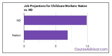 Job Projections for Childcare Workers: Nation vs. ND