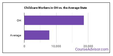 Childcare Workers in OH vs. the Average State