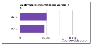 Childcare Workers in OH Employment Trend