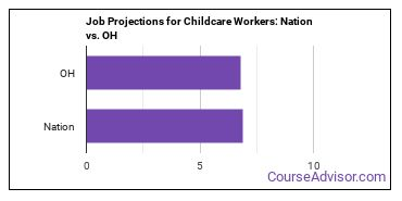 Job Projections for Childcare Workers: Nation vs. OH