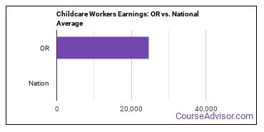 Childcare Workers Earnings: OR vs. National Average