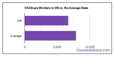 Childcare Workers in OR vs. the Average State