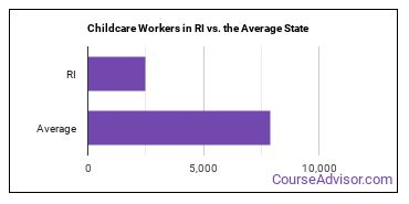Childcare Workers in RI vs. the Average State