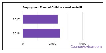 Childcare Workers in RI Employment Trend