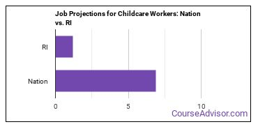 Job Projections for Childcare Workers: Nation vs. RI