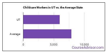 Childcare Workers in UT vs. the Average State