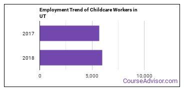 Childcare Workers in UT Employment Trend