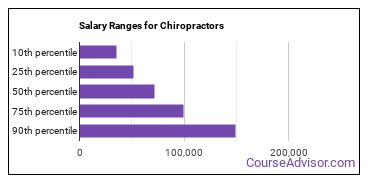 Salary Ranges for Chiropractors
