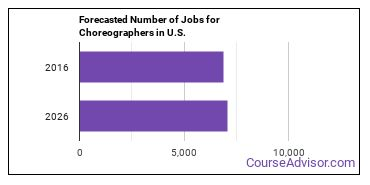 Forecasted Number of Jobs for Choreographers in U.S.