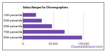 Salary Ranges for Choreographers