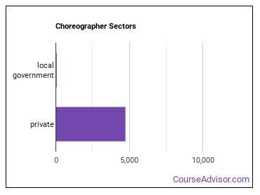 Choreographer Sectors