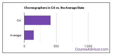 Choreographers in CA vs. the Average State