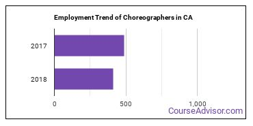 Choreographers in CA Employment Trend