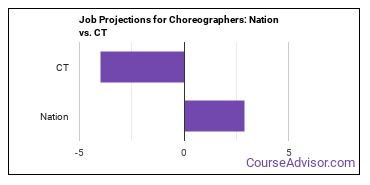 Job Projections for Choreographers: Nation vs. CT