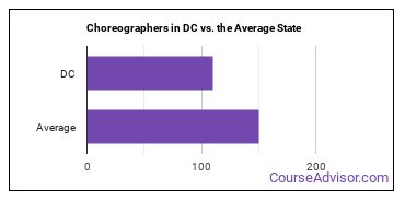 Choreographers in DC vs. the Average State