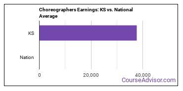 Choreographers Earnings: KS vs. National Average