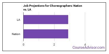 Job Projections for Choreographers: Nation vs. LA