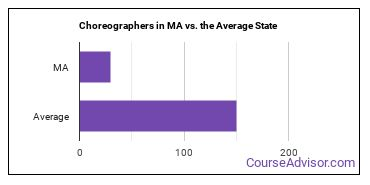Choreographers in MA vs. the Average State