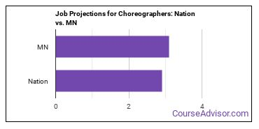 Job Projections for Choreographers: Nation vs. MN