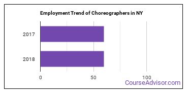 Choreographers in NY Employment Trend
