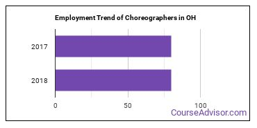 Choreographers in OH Employment Trend