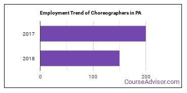 Choreographers in PA Employment Trend
