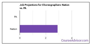 Job Projections for Choreographers: Nation vs. PA