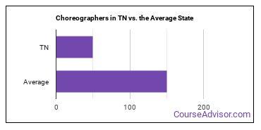 Choreographers in TN vs. the Average State
