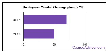 Choreographers in TN Employment Trend