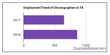Choreographers in TX Employment Trend