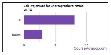 Job Projections for Choreographers: Nation vs. TX