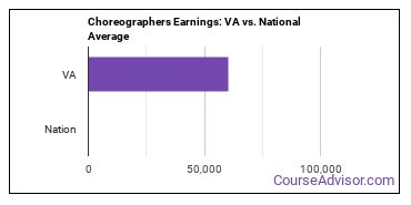 Choreographers Earnings: VA vs. National Average