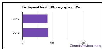 Choreographers in VA Employment Trend
