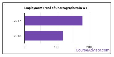 Choreographers in WY Employment Trend