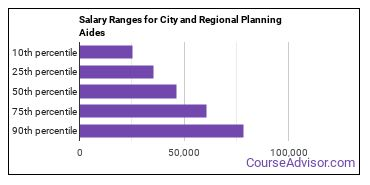 Salary Ranges for City and Regional Planning Aides