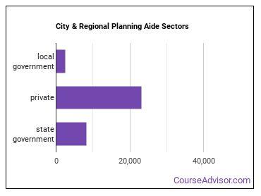 City & Regional Planning Aide Sectors
