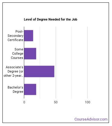 Civil Drafter Degree Level