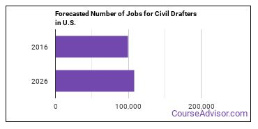 Forecasted Number of Jobs for Civil Drafters in U.S.