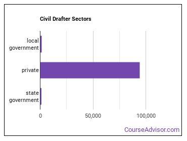 Civil Drafter Sectors