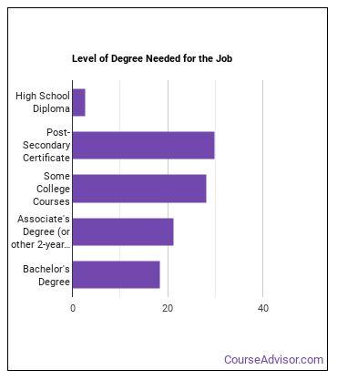 Civil Engineering Technician Degree Level