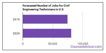 Forecasted Number of Jobs for Civil Engineering Technicians in U.S.