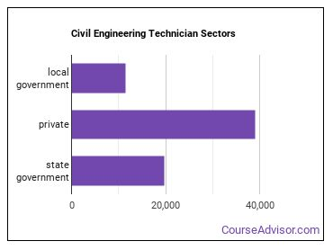 Civil Engineering Technician Sectors