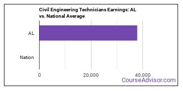 Civil Engineering Technicians Earnings: AL vs. National Average