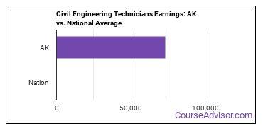Civil Engineering Technicians Earnings: AK vs. National Average