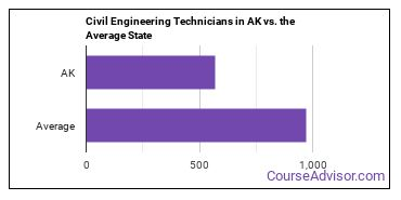 Civil Engineering Technicians in AK vs. the Average State